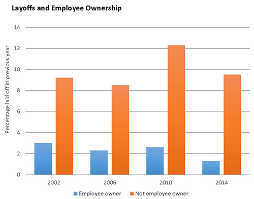 Layoffs and employee ownership chart