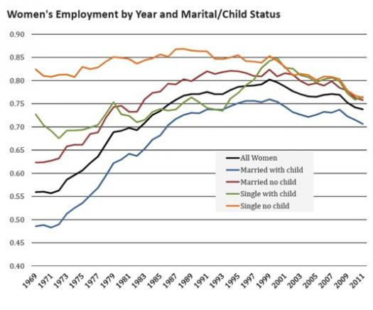 Womens employment rate chart