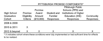 table of pittsburg promise data