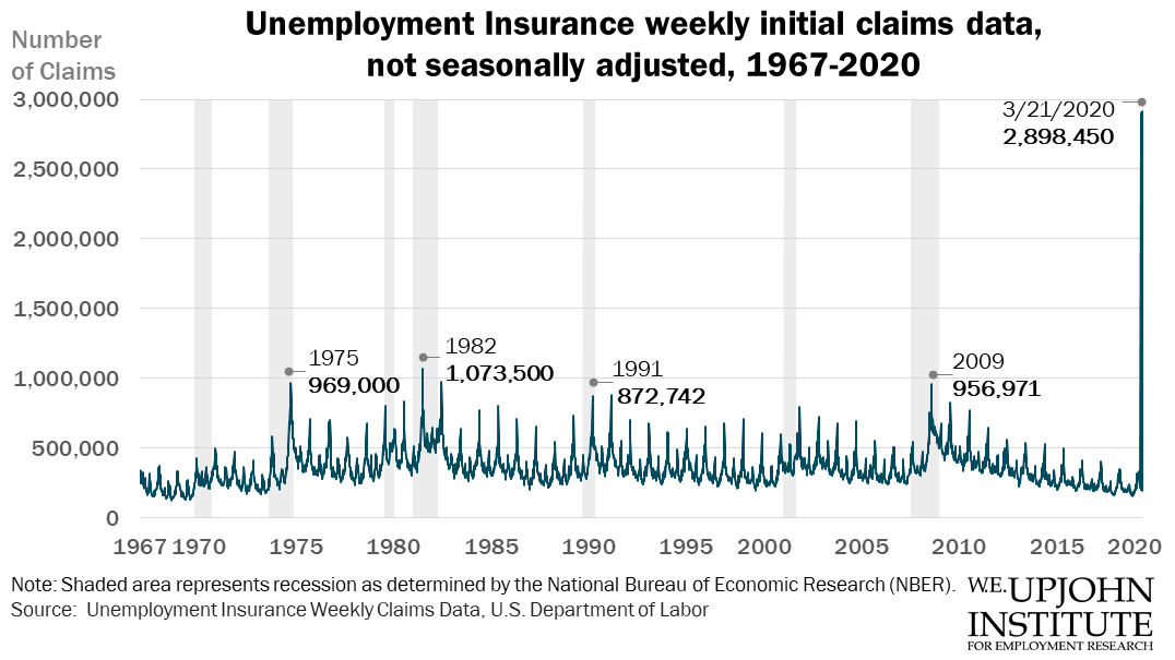Historical chart of first-time unemployment insurance claims